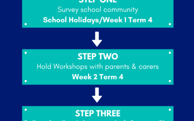 Help guide us into the future with our Parent/Carer survey!